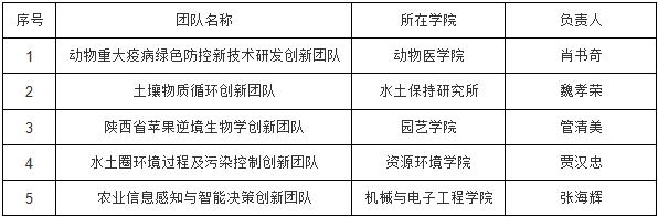 我校5个团队入选2019年度陕西高
